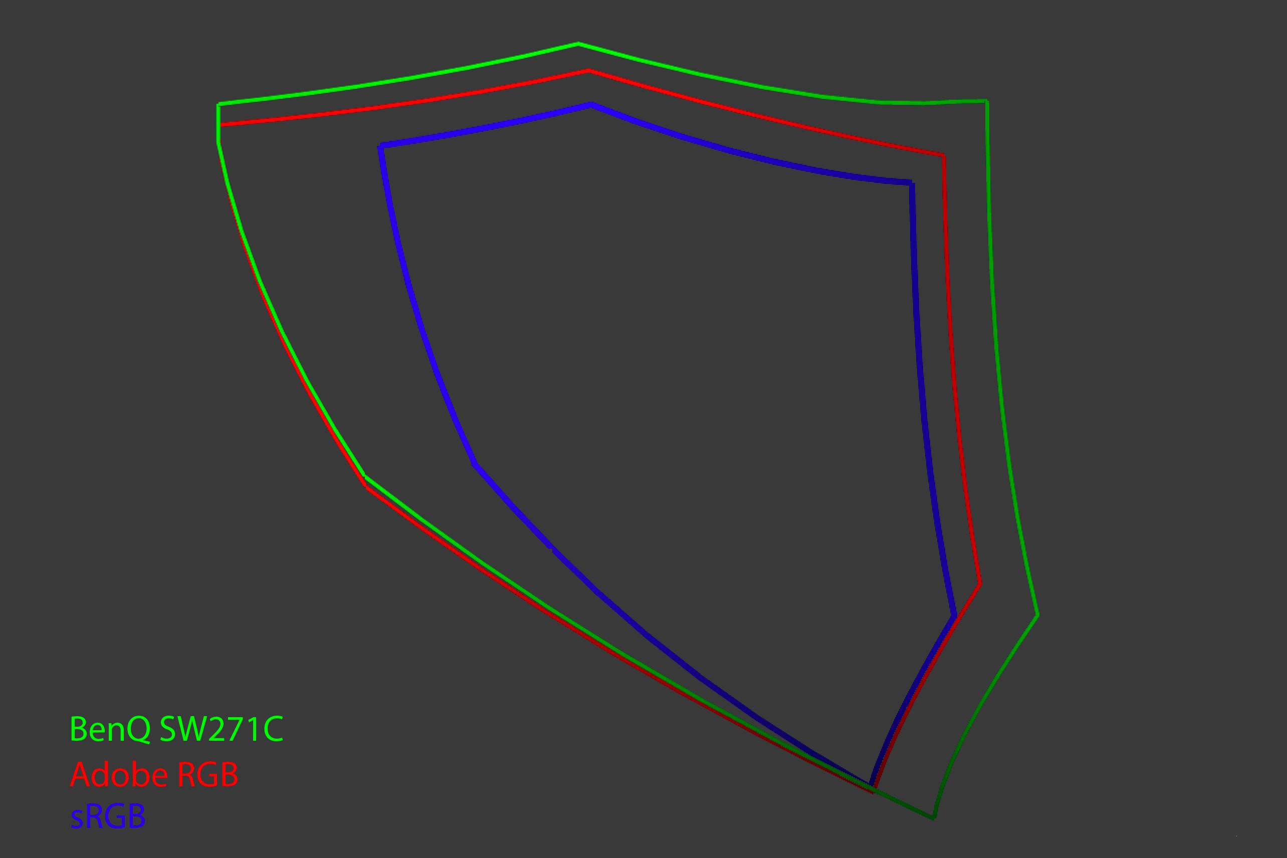 BenQ SW271C Gamut sRGB Adobe RGB